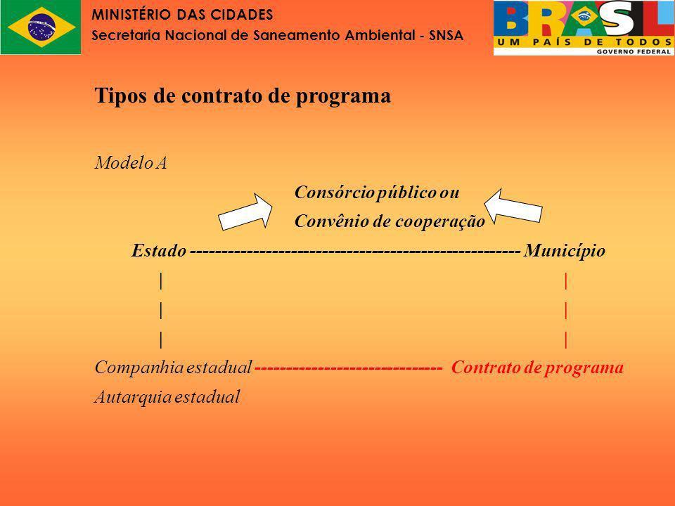 MINISTÉRIO DAS CIDADES Secretaria Nacional de Saneamento Ambiental - SNSA Tipos de contrato de programa Modelo AA Consórcio público ou Convênio de cooperação Município ----------------------------------------------------- Município||| Companhia municipal ------------------------------ Contrato de programa Autarquia municipal