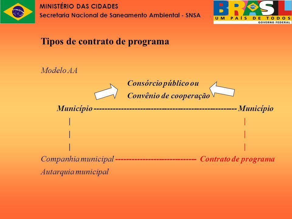 MINISTÉRIO DAS CIDADES Secretaria Nacional de Saneamento Ambiental - SNSA Tipos de contrato de programa Modelo B Consórcio Público ----------- contrato de programa | Companhia estadual | | Município A Município B Estado -------------------
