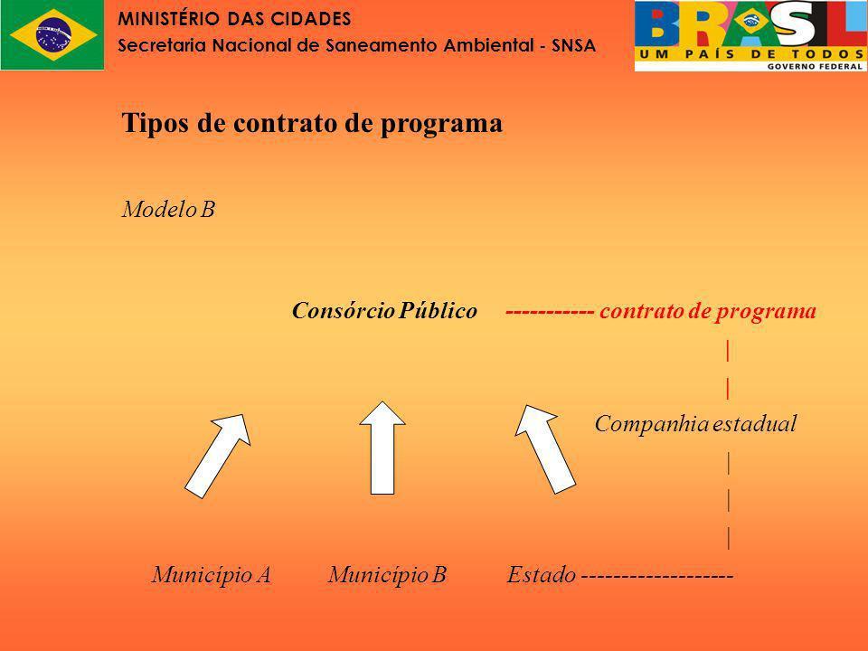 MINISTÉRIO DAS CIDADES Secretaria Nacional de Saneamento Ambiental - SNSA Tipos de contrato de programa Modelo BB Consórcio Público ----------- contrato de programa | Companhia Municipal Autarquia | Município A Município B Município C ------------- |