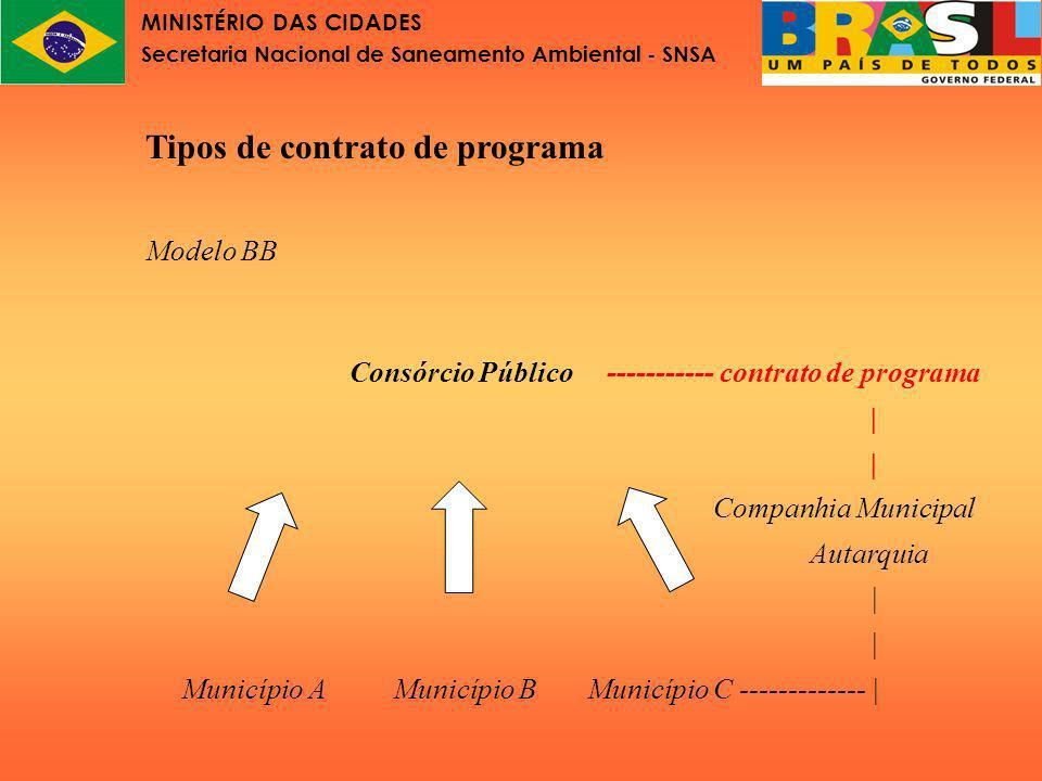 MINISTÉRIO DAS CIDADES Secretaria Nacional de Saneamento Ambiental - SNSA Tipos de contrato de programa Modelo C Consórcio Público Contratocontrato de programa A de programa C contrato de programa B Município A Município B Município C
