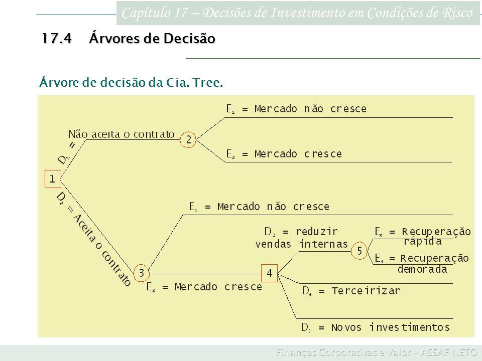 Capítulo 17 – Decisões de Investimento em Condições de Risco 17.4Árvores de Decisão Árvore de decisão da Cia. Tree.