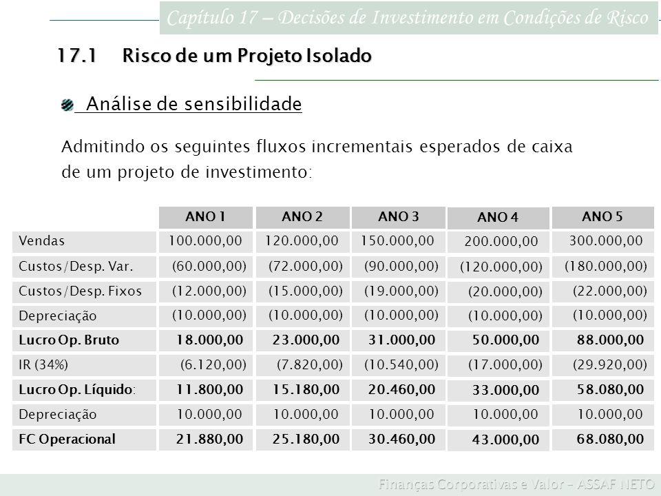 Capítulo 17 – Decisões de Investimento em Condições de Risco 17.1Risco de um Projeto Isolado 68.080,00) 43.000,00) 30.460,00)25.180,00)21.880,00) FC O