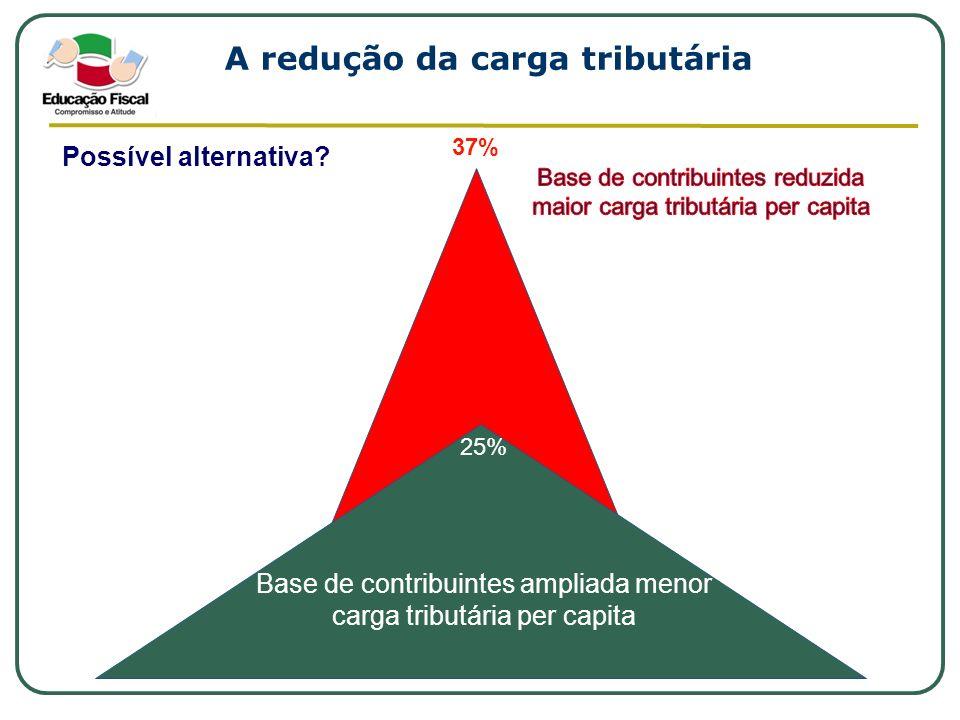 A redução da carga tributária Possível alternativa? Base de contribuintes ampliada menor carga tributária per capita 37% 25%