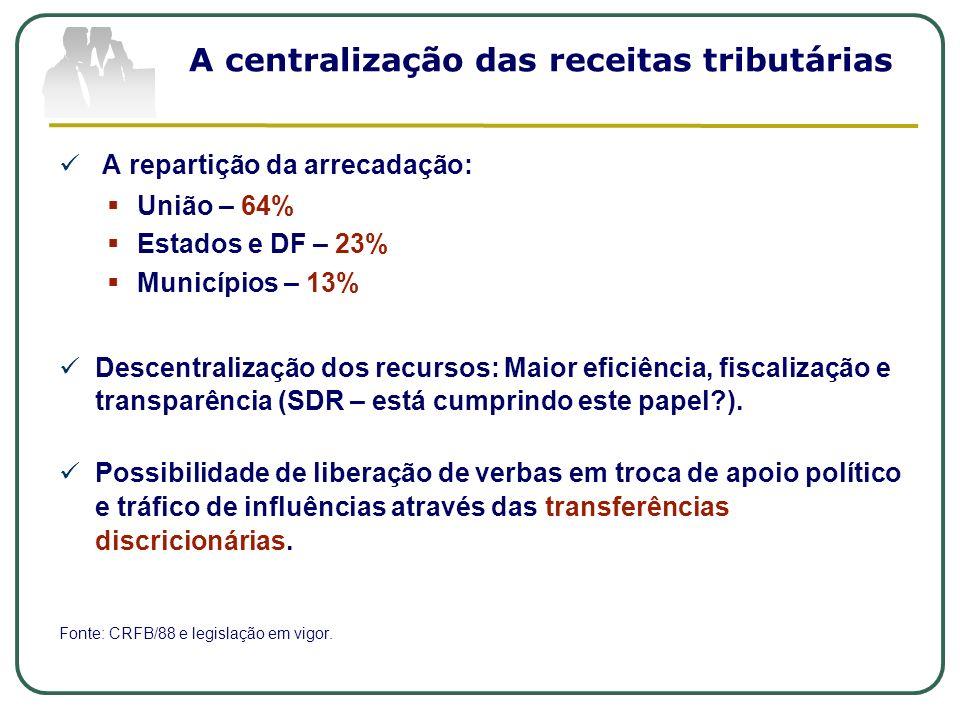 A centralização das receitas tributárias A repartição da arrecadação: União – 64% Estados e DF – 23% Municípios – 13% Descentralização dos recursos: M
