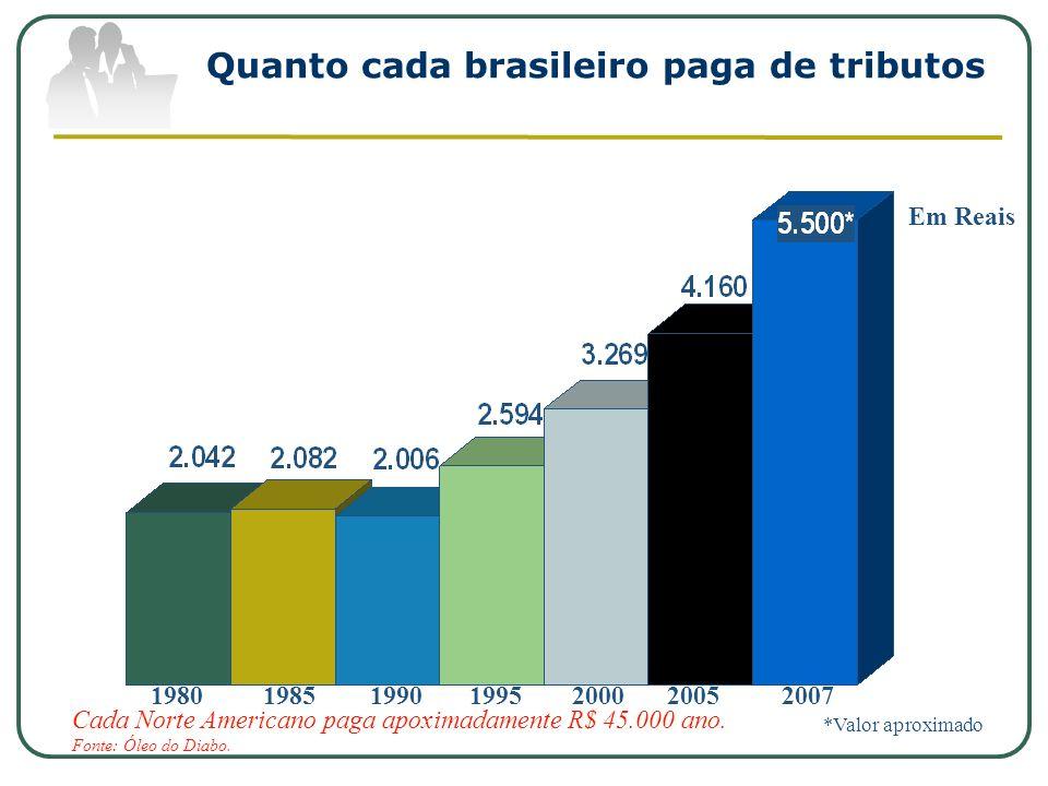 Quanto cada brasileiro paga de tributos 198019851990199520002007 Em Reais 2005 *Valor aproximado Cada Norte Americano paga apoximadamente R$ 45.000 an