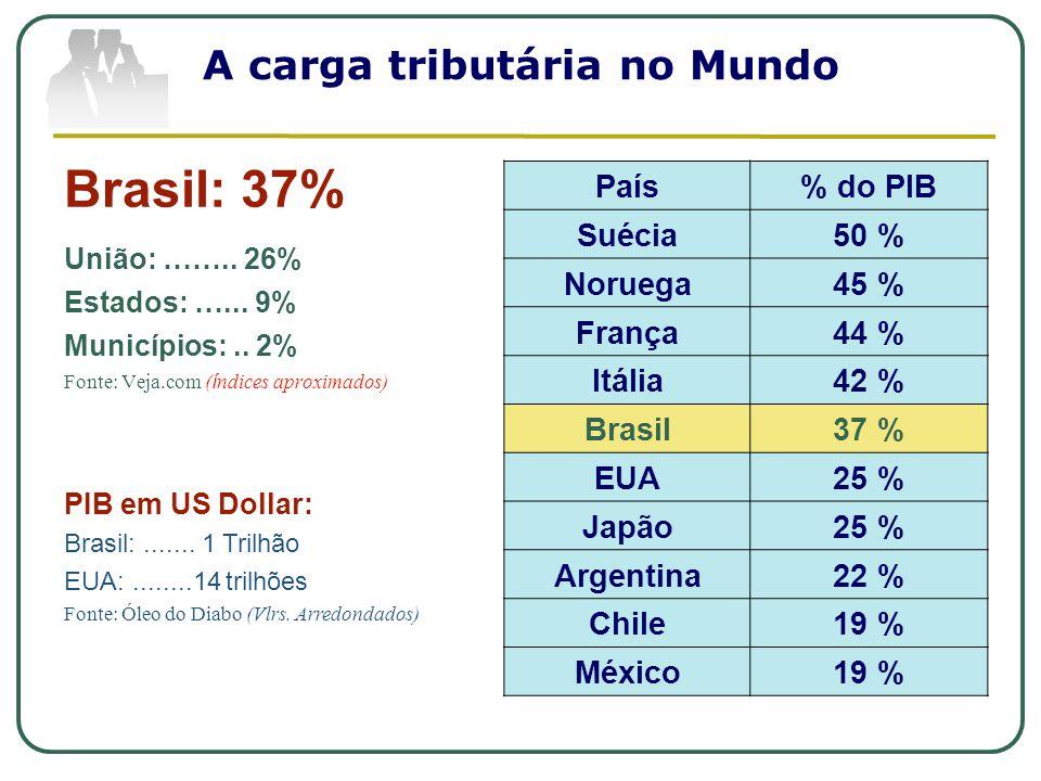A carga tributária no Mundo Brasil: 37% União: …….. 26% Estados: …... 9% Municípios:.. 2% Fonte: Veja.com ( í ndices aproximados) País% do PIB Suécia5