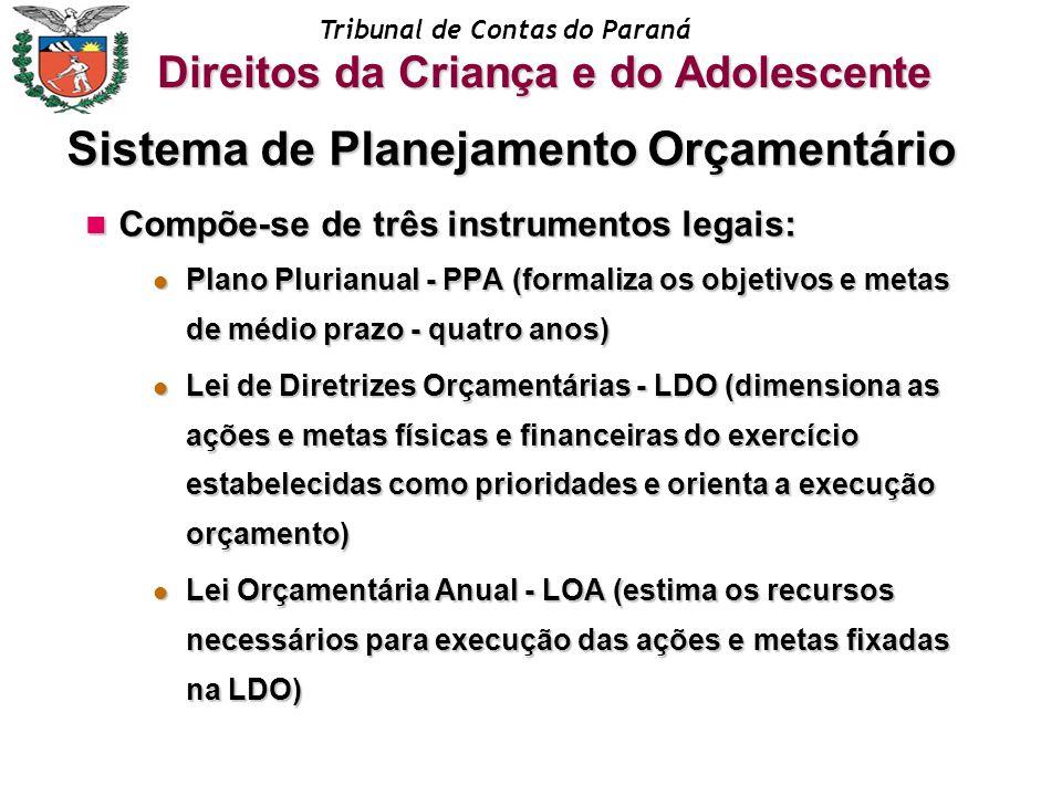 Tribunal de Contas do Paraná Compõe-se de três instrumentos legais: Compõe-se de três instrumentos legais: Plano Plurianual - PPA (formaliza os objeti