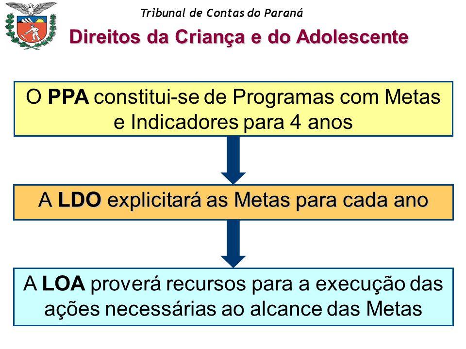 Tribunal de Contas do Paraná A LDO explicitará as Metas para cada ano O PPA constitui-se de Programas com Metas e Indicadores para 4 anos A LOA prover