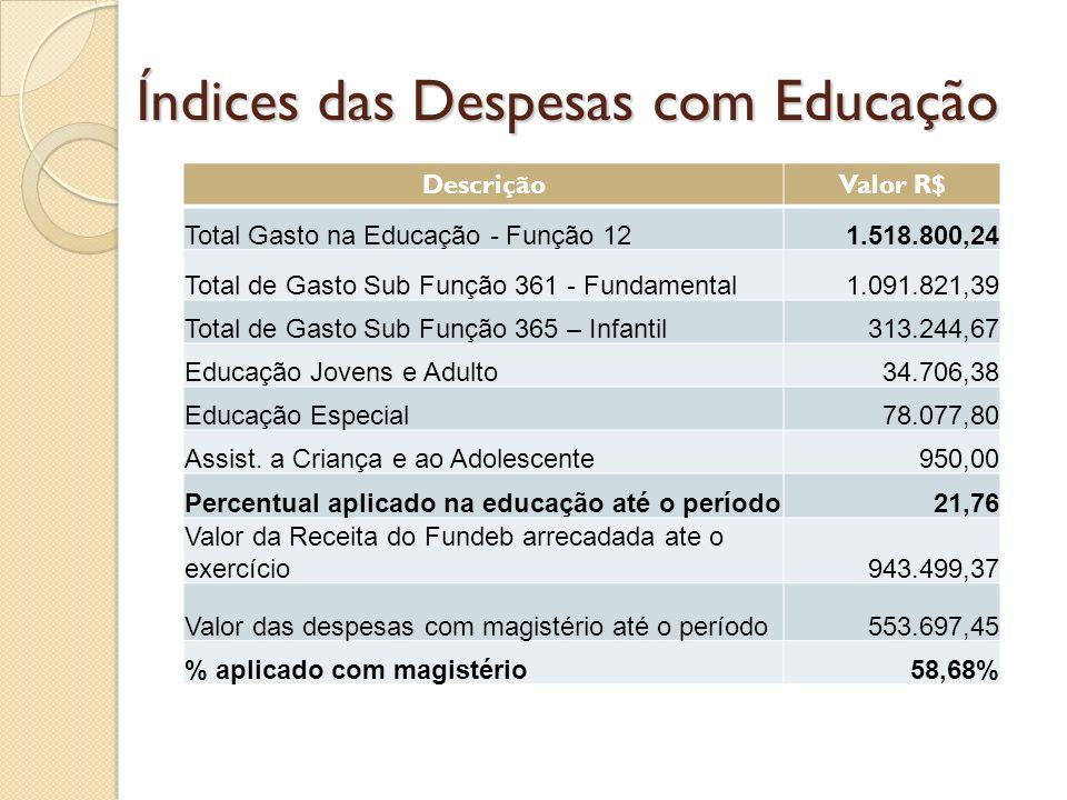 Índices das Despesas com Educação DescriçãoValor R$ Total Gasto na Educação - Função 121.518.800,24 Total de Gasto Sub Função 361 - Fundamental1.091.821,39 Total de Gasto Sub Função 365 – Infantil313.244,67 Educação Jovens e Adulto34.706,38 Educação Especial78.077,80 Assist.