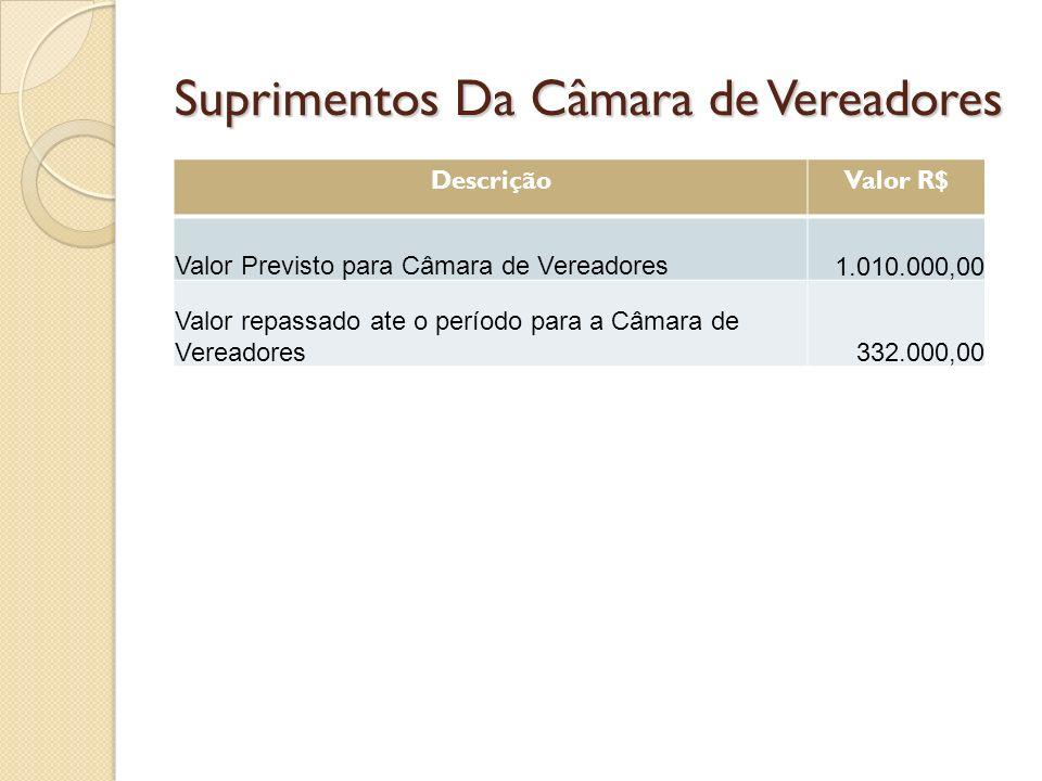 Suprimentos Da Câmara de Vereadores DescriçãoValor R$ Valor Previsto para Câmara de Vereadores 1.010.000,00 Valor repassado ate o período para a Câmara de Vereadores332.000,00