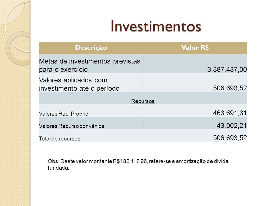 Investimentos DescriçãoValor R$ Metas de investimentos previstas para o exercício3.387.437,00 Valores aplicados com investimento até o período506.693,52 Recursos Valores Rec.