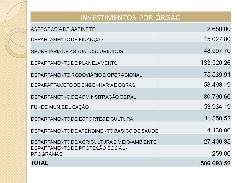 INVESTIMENTOS POR ÓRGÃO ASSESSORIA DE GABINETE 2.650,00 DEPARTAMENTO DE FINANÇAS 15.027,80 SECRETARIA DE ASSUNTOS JURIDICOS 48.597,70 DEPARTAMENTO DE PLANEJAMENTO 133.520,26 DEPARTAMENTO.RODOVIÁRIO E OPERACIONAL 75.539,91 DEPAPARTAMETO DE ENGENHARIA E OBRAS 53.493,19 DEPARTAMETNO DE ADMINSITRAÇÃO GERAL 80.790,60 FUNDO MUN.EDUCAÇÃO 53.934,19 DEPARTAMENTO DE ESPORTES E CULTURA 11.350,52 DEPARTAMENTO DE ATENDIMENTO BÁSICO DE SAUDE 4.130,00 DEPARTAMENTO DE AGRICULTURA E MEIO-AMBIENTE 27.400,35 DEPARTAMENTO DE PROTEÇÃO SOCIAL - PROGRAMAS 259,00 TOTAL 506.693,52