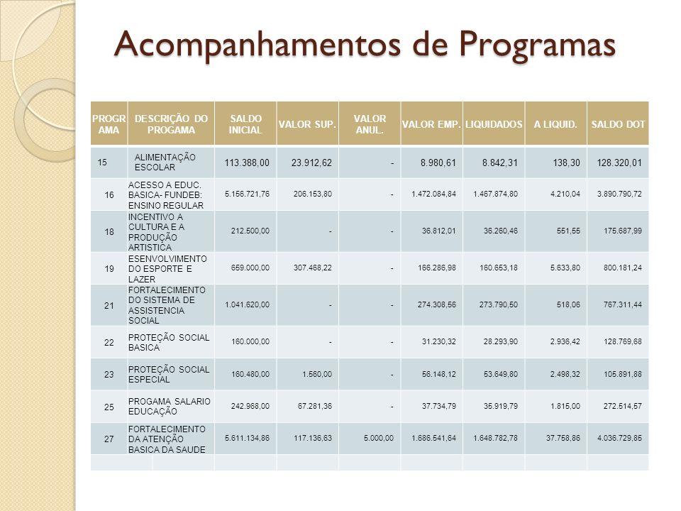 Acompanhamentos de Programas PROGRAMA DESCRIÇÃO DO PROGAMA SALDO INICIAL VALOR SUP.