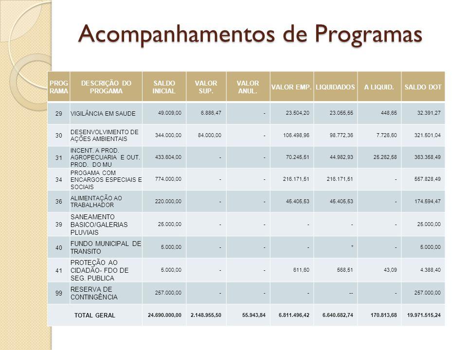 Acompanhamentos de Programas PROG RAMA DESCRIÇÃO DO PROGAMA SALDO INICIAL VALOR SUP.