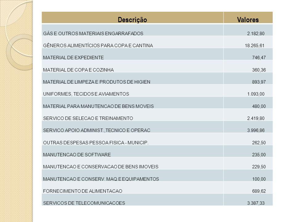 DescriçãoValores GÁS E OUTROS MATERIAIS ENGARRAFADOS 2.182,80 GÊNEROS ALIMENTÍCIOS PARA COPA E CANTINA 18.265,61 MATERIAL DE EXPEDIENTE 746,47 MATERIAL DE COPA E COZINHA 360,36 MATERIAL DE LIMPEZA E PRODUTOS DE HIGIEN 893,97 UNIFORMES, TECIDOS E AVIAMENTOS 1.093,00 MATERIAL PARA MANUTENCAO DE BENS MOVEIS 480,00 SERVICO DE SELECAO E TREINAMENTO 2.419,80 SERVICO APOIO ADMINIST.,TECNICO E OPERAC 3.996,86 OUTRAS DESPESAS PESSOA FISICA - MUNICIP.