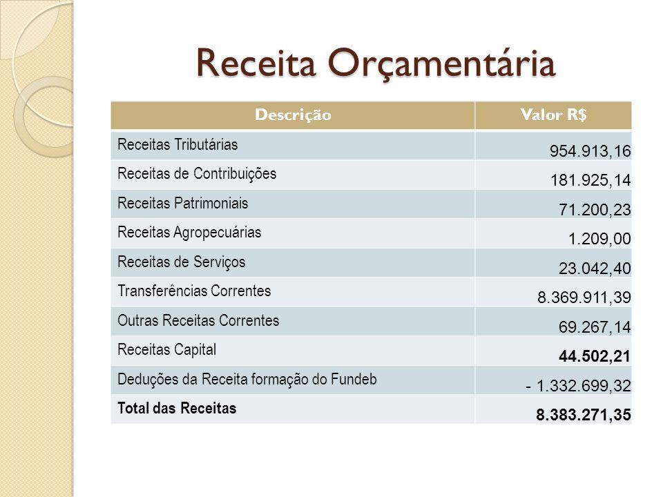 Receita Orçamentária DescriçãoValor R$ Receitas Tributárias 954.913,16 Receitas de Contribuições 181.925,14 Receitas Patrimoniais 71.200,23 Receitas Agropecuárias 1.209,00 Receitas de Serviços 23.042,40 Transferências Correntes 8.369.911,39 Outras Receitas Correntes 69.267,14 Receitas Capital 44.502,21 Deduções da Receita formação do Fundeb - 1.332.699,32 Total das Receitas 8.383.271,35