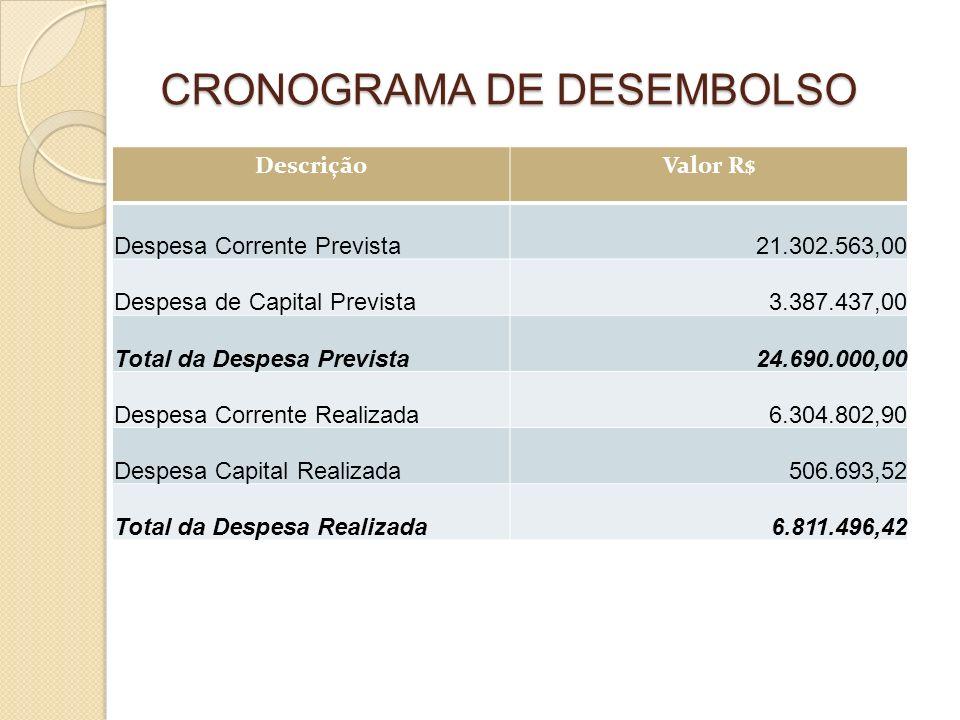 CRONOGRAMA DE DESEMBOLSO DescriçãoValor R$ Despesa Corrente Prevista21.302.563,00 Despesa de Capital Prevista3.387.437,00 Total da Despesa Prevista24.690.000,00 Despesa Corrente Realizada6.304.802,90 Despesa Capital Realizada506.693,52 Total da Despesa Realizada6.811.496,42