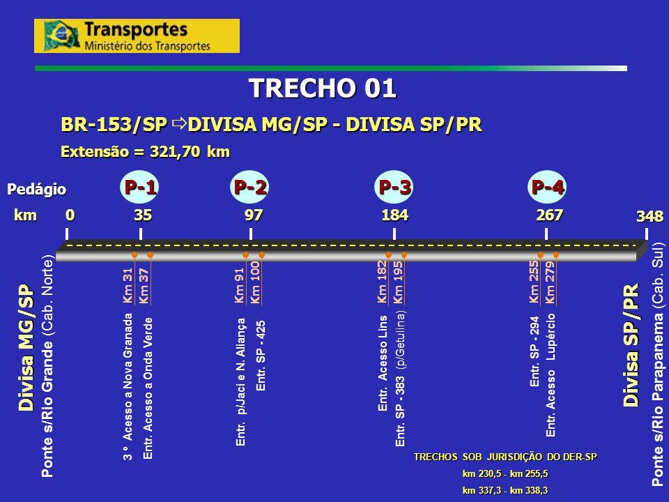 Divisa MG/SP 267 Divisa SP/PR 1849735 0 348 km BR-153/SP DIVISA MG/SP - DIVISA SP/PR Extensão = 321,70 km TRECHO 01 Pedágio Ponte s/Rio Grande (Cab. N