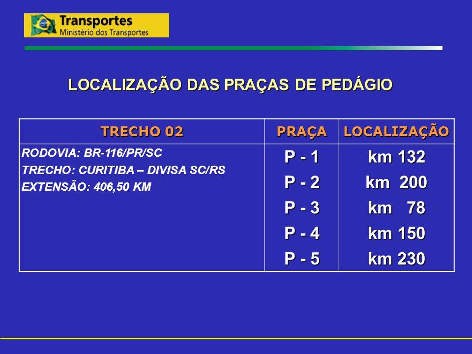 LOCALIZAÇÃO DAS PRAÇAS DE PEDÁGIO TRECHO 02 PRAÇALOCALIZAÇÃO RODOVIA: BR-116/PR/SC TRECHO: CURITIBA – DIVISA SC/RS EXTENSÃO: 406,50 KM P - 1 km 132 P
