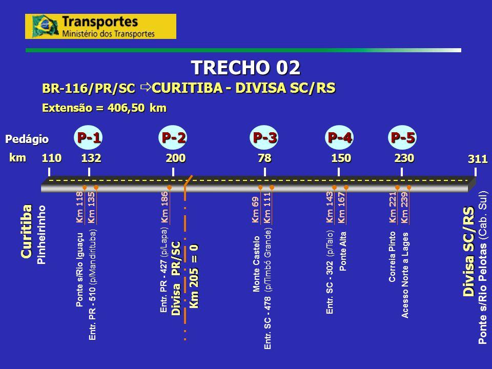 Curitiba 230 Divisa SC/RS 78200132 110 311 km BR-116/PR/SC CURITIBA - DIVISA SC/RS Extensão = 406,50 km TRECHO 02 Pedágio Pinheirinho Km 118 Km 135 Po