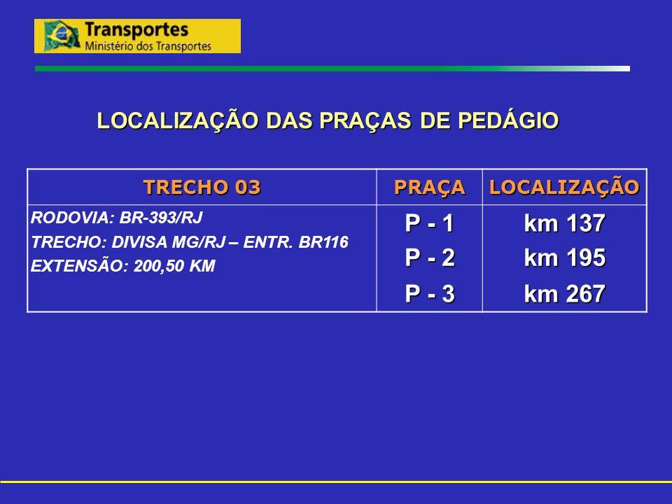 LOCALIZAÇÃO DAS PRAÇAS DE PEDÁGIO TRECHO 03 PRAÇALOCALIZAÇÃO RODOVIA: BR-393/RJ TRECHO: DIVISA MG/RJ – ENTR. BR116 EXTENSÃO: 200,50 KM P - 1 km 137 P