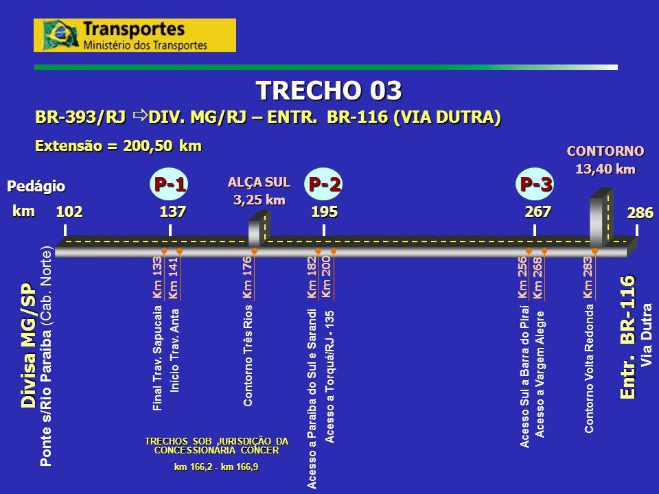 Divisa MG/SP Entr. BR-116 195137 102 286 km BR-393/RJ DIV. MG/RJ – ENTR. BR-116 (VIA DUTRA) Extensão = 200,50 km TRECHO 03 Pedágio Km 133 Km 141 Final