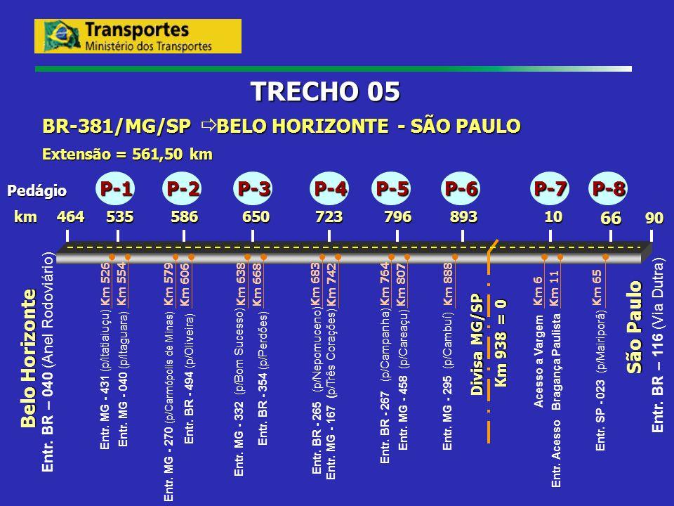 Belo Horizonte 10 São Paulo 53579672365058666 464 90 km Divisa MG/SP Km 938 = 0 BR-381/MG/SP BELO HORIZONTE - SÃO PAULO Extensão = 561,50 km TRECHO 05