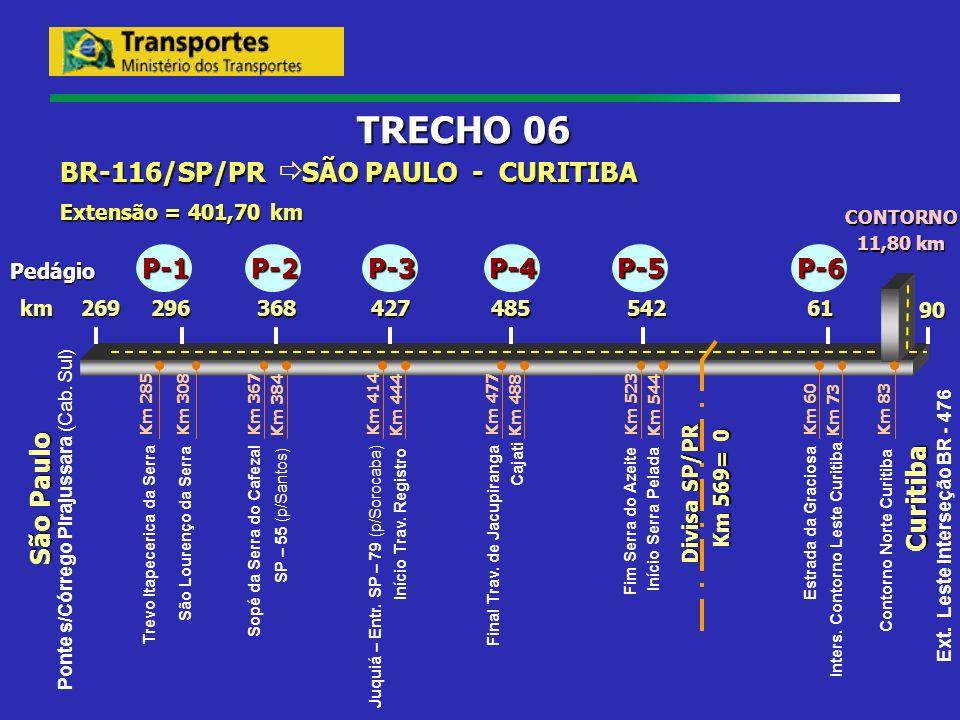 São Paulo 29661485427368 269 90 km Divisa SP/PR Km 569= 0 BR-116/SP/PR SÃO PAULO - CURITIBA Extensão = 401,70 km TRECHO 06 542 Pedágio Ext. Leste Inte