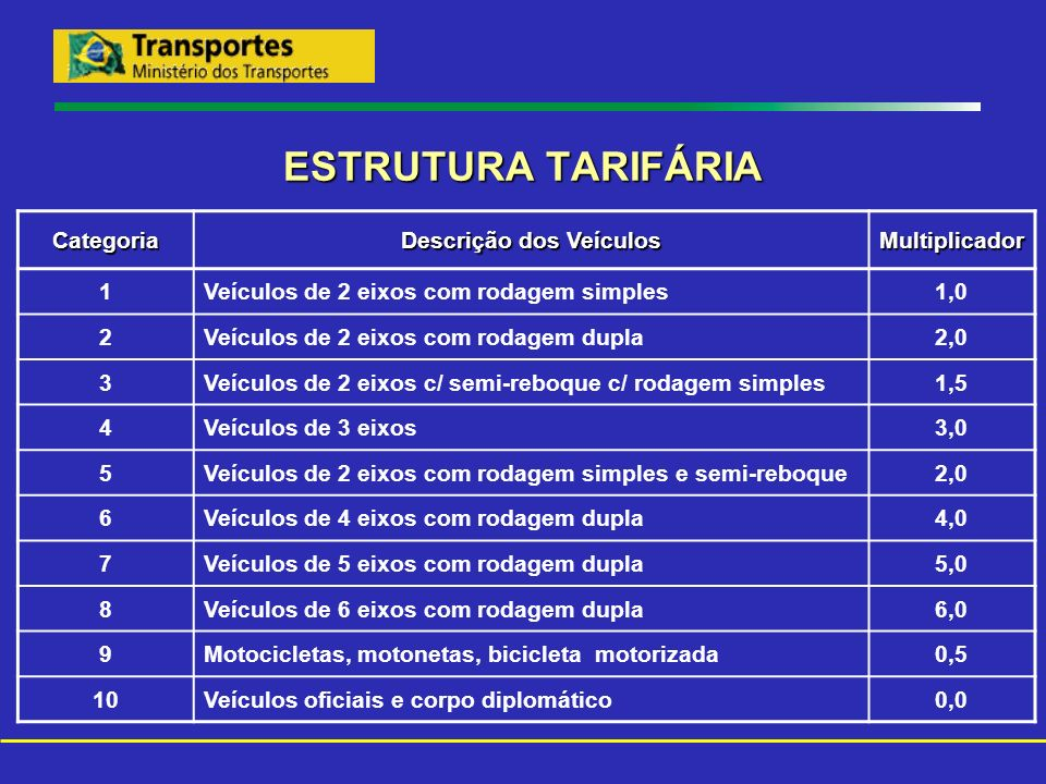 ESTRUTURA TARIFÁRIA Categoria Descrição dos Veículos Multiplicador 1 Veículos de 2 eixos com rodagem simples1,0 2 Veículos de 2 eixos com rodagem dupl