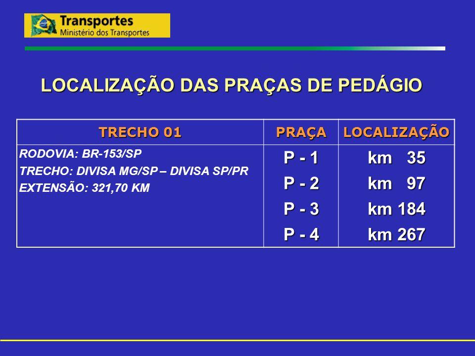LOCALIZAÇÃO DAS PRAÇAS DE PEDÁGIO TRECHO 01 PRAÇALOCALIZAÇÃO RODOVIA: BR-153/SP TRECHO: DIVISA MG/SP – DIVISA SP/PR EXTENSÃO: 321,70 KM P - 1 km 35 P