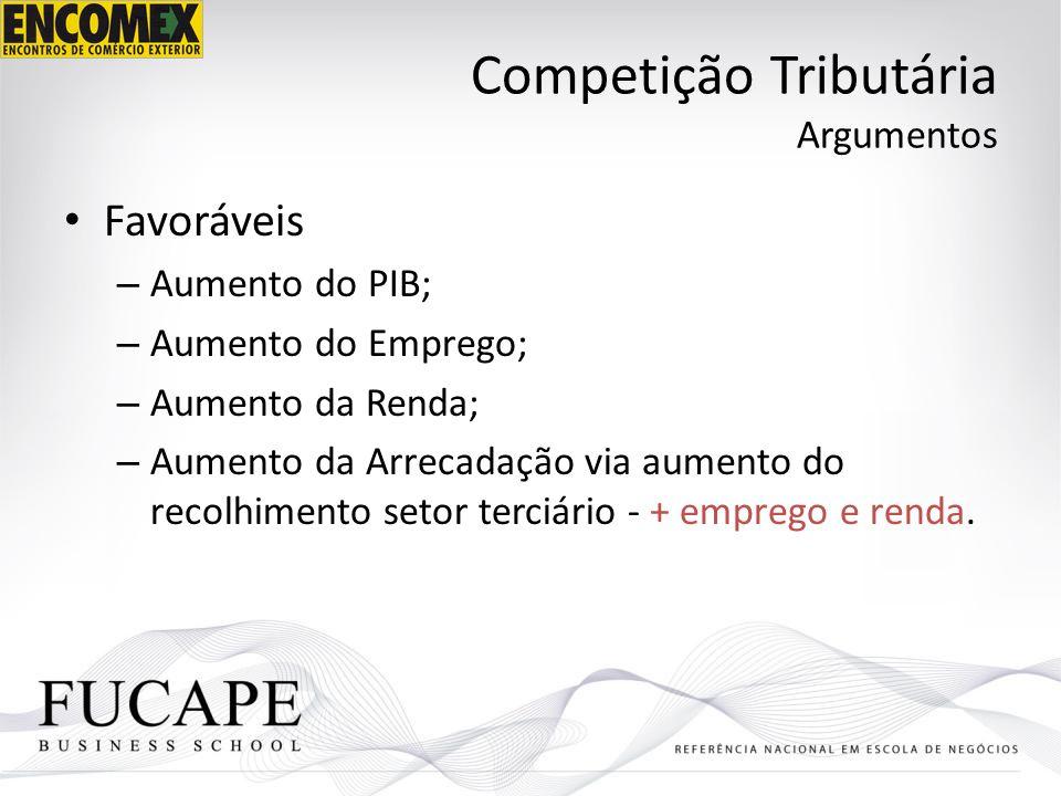 Competição Tributária Argumentos Favoráveis – Aumento do PIB; – Aumento do Emprego; – Aumento da Renda; – Aumento da Arrecadação via aumento do recolh