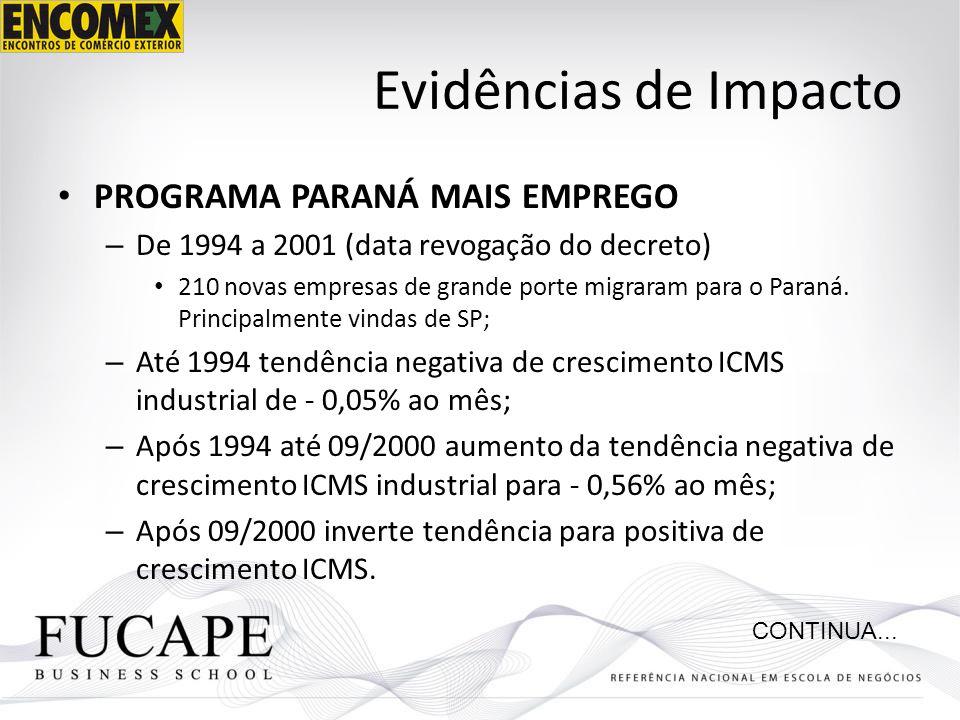 Evidências de Impacto PROGRAMA PARANÁ MAIS EMPREGO – De 1994 a 2001 (data revogação do decreto) 210 novas empresas de grande porte migraram para o Par