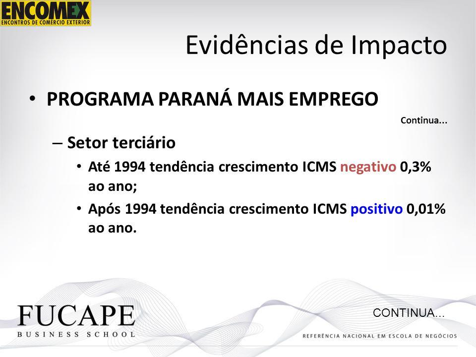 Evidências de Impacto PROGRAMA PARANÁ MAIS EMPREGO Continua... – Setor terciário Até 1994 tendência crescimento ICMS negativo 0,3% ao ano; Após 1994 t