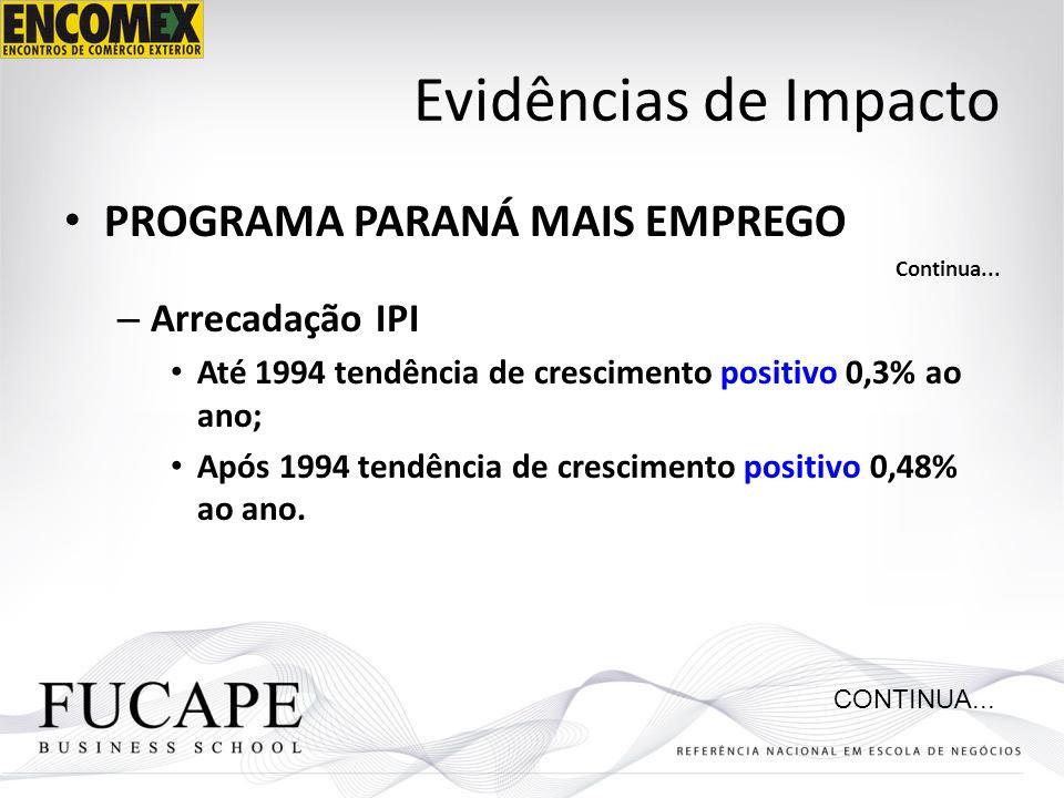 Evidências de Impacto PROGRAMA PARANÁ MAIS EMPREGO Continua... – Arrecadação IPI Até 1994 tendência de crescimento positivo 0,3% ao ano; Após 1994 ten