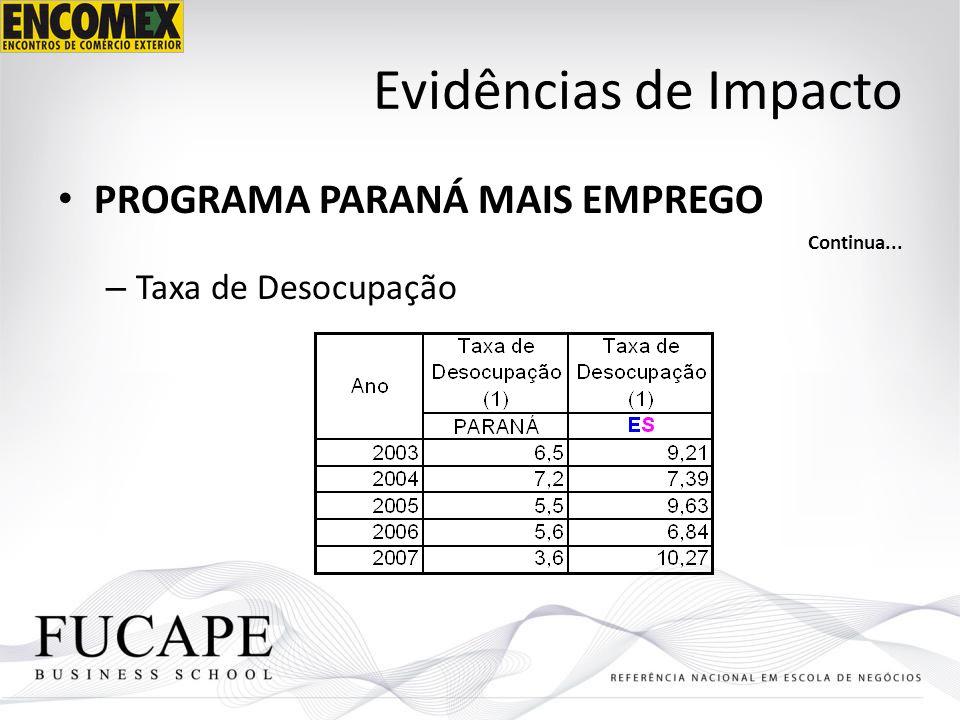 Evidências de Impacto PROGRAMA PARANÁ MAIS EMPREGO Continua... – Taxa de Desocupação