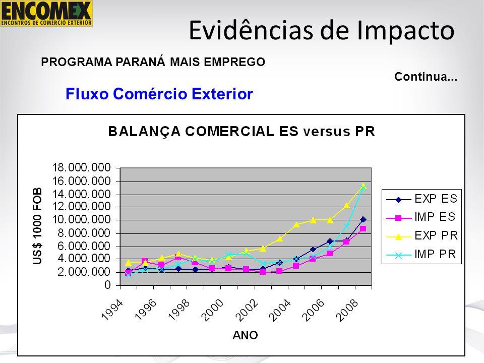 Evidências de Impacto PROGRAMA PARANÁ MAIS EMPREGO Continua... Fluxo Comércio Exterior