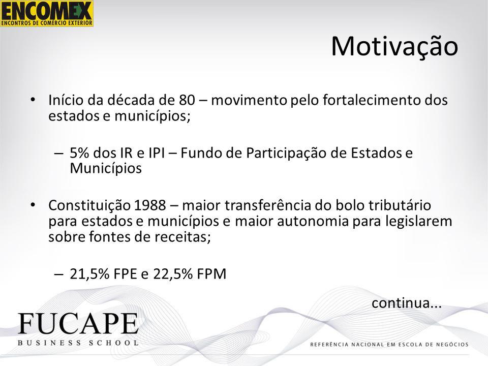 Motivação Início da década de 80 – movimento pelo fortalecimento dos estados e municípios; – 5% dos IR e IPI – Fundo de Participação de Estados e Muni