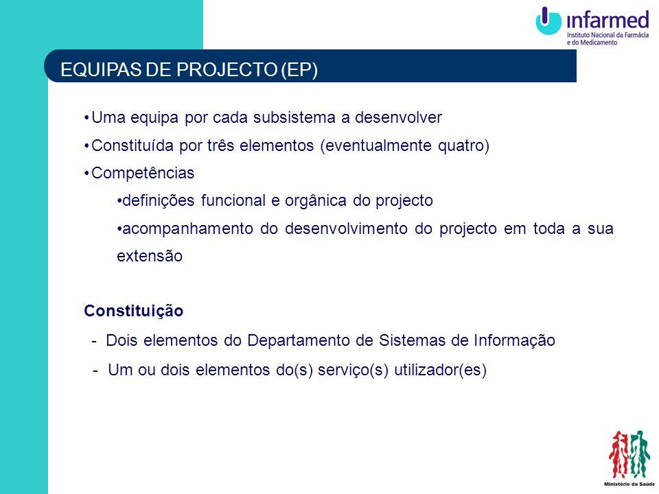 EQUIPAS DE PROJECTO (EP) Uma equipa por cada subsistema a desenvolver Constituída por três elementos (eventualmente quatro) Competências definições fu