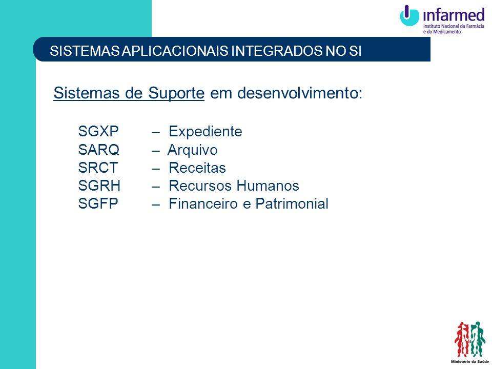 SISTEMAS APLICACIONAIS INTEGRADOS NO SI Sistemas de Suporte em desenvolvimento: SGXP– Expediente SARQ– Arquivo SRCT– Receitas SGRH– Recursos Humanos S