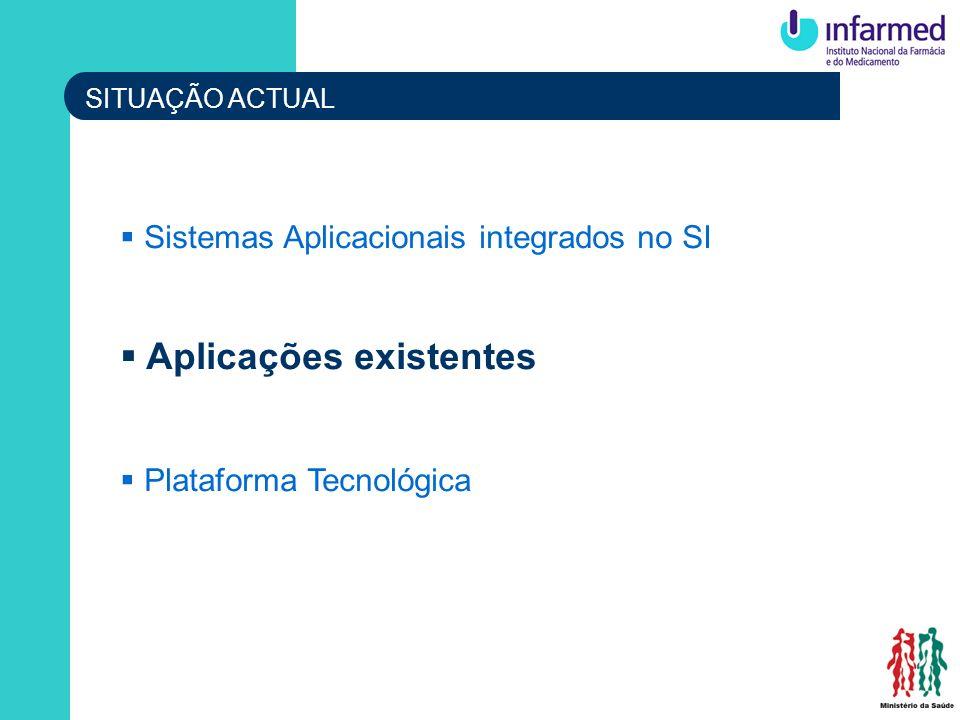 SITUAÇÃO ACTUAL Sistemas Aplicacionais integrados no SI Aplicações existentes Plataforma Tecnológica