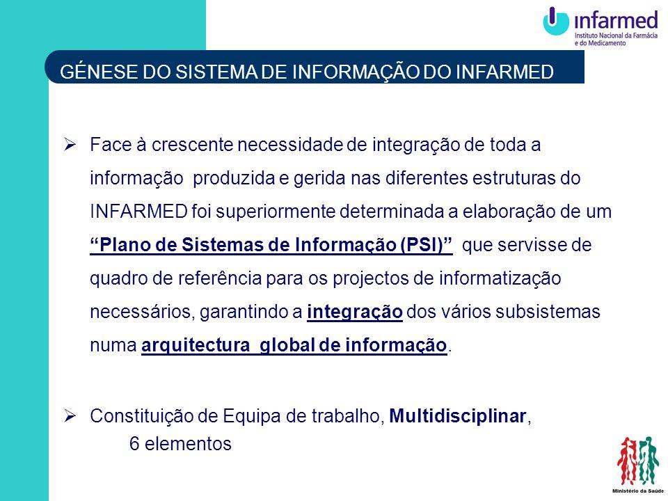 Face à crescente necessidade de integração de toda a informação produzida e gerida nas diferentes estruturas do INFARMED foi superiormente determinada