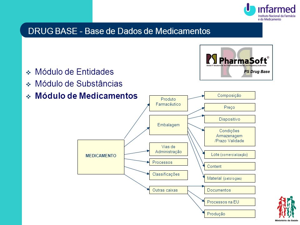 DRUG BASE - Base de Dados de Medicamentos Módulo de Entidades Módulo de Substâncias Módulo de Medicamentos MEDICAMENTO Produto Farmacêutico Embalagem