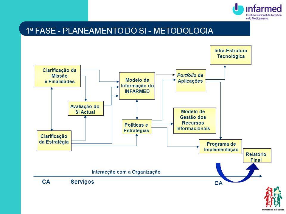 Interacção com a Organização CAServiços CA Avaliação do SI Actual Clarificação da Estratégia Políticas e Estratégias Modelo de Informação do INFARMED