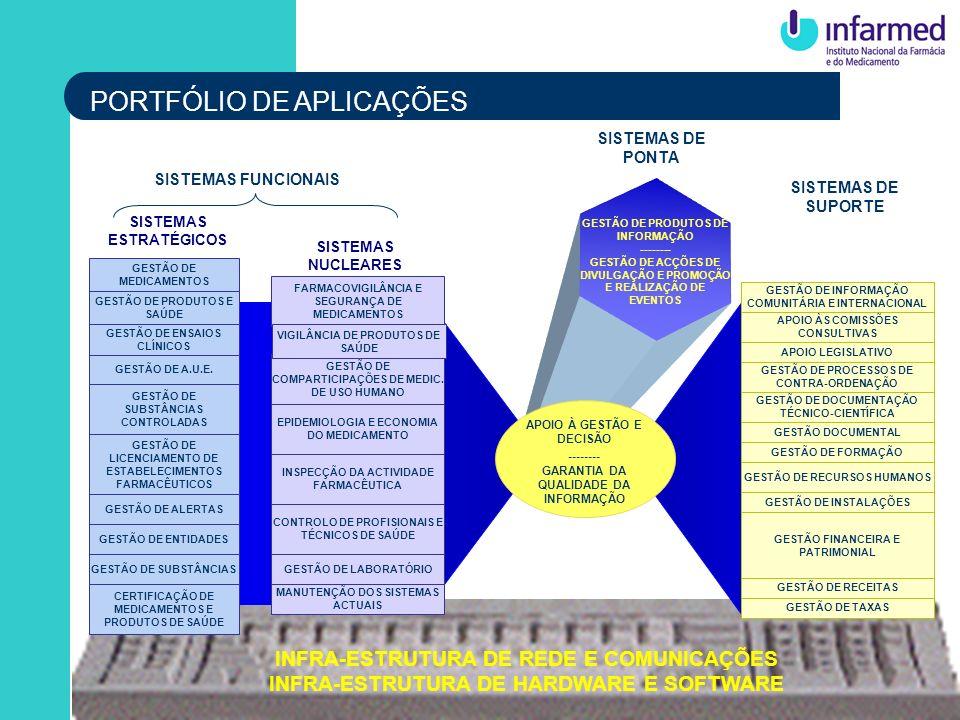 GESTÃO DE INFORMAÇÃO COMUNITÁRIA E INTERNACIONAL APOIO ÀS COMISSÕES CONSULTIVAS APOIO LEGISLATIVO GESTÃO DE PROCESSOS DE CONTRA-ORDENAÇÃO GESTÃO DE DO