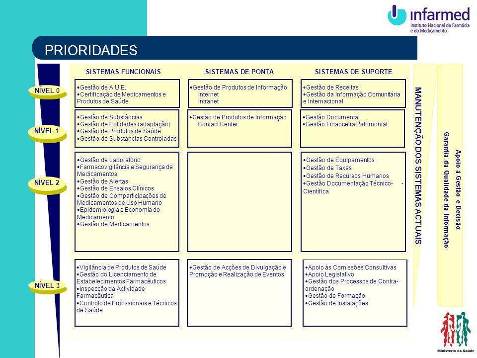 Apoio à Gestão e Decisão Garantia da Qualidade da Informação SISTEMAS FUNCIONAIS Gestão de Substâncias Gestão de Entidades (adaptação) Gestão de Produ