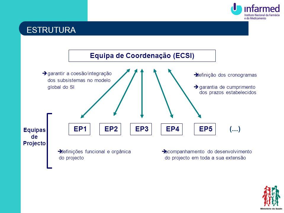 ègarantir a coesão/integração dos subsistemas no modelo global do SI Equipa de Coordenação (ECSI) Equipas de Projecto EP1 EP3 EP4 EP5 EP2 èdefinição d