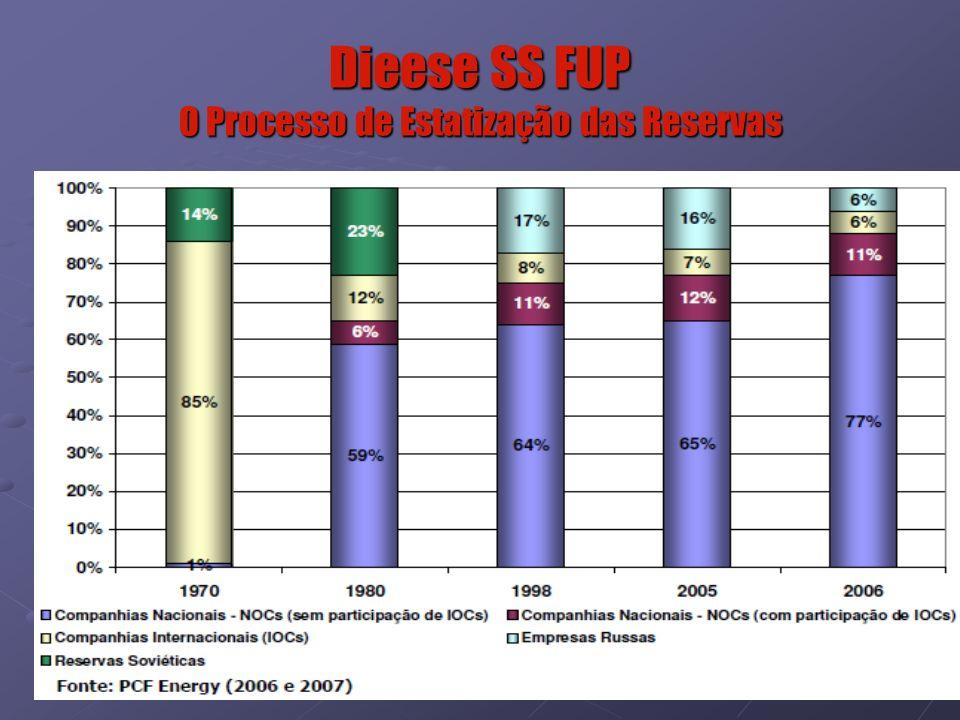 16 Dieese SS FUP O Processo de Estatização das Reservas
