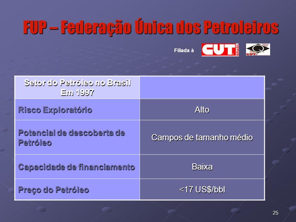 25 FUP – Federação Única dos Petroleiros Filiada à Setor do Petróleo no Brasil Em 1997 Risco Exploratório Alto Potencial de descoberta de Petróleo Cam
