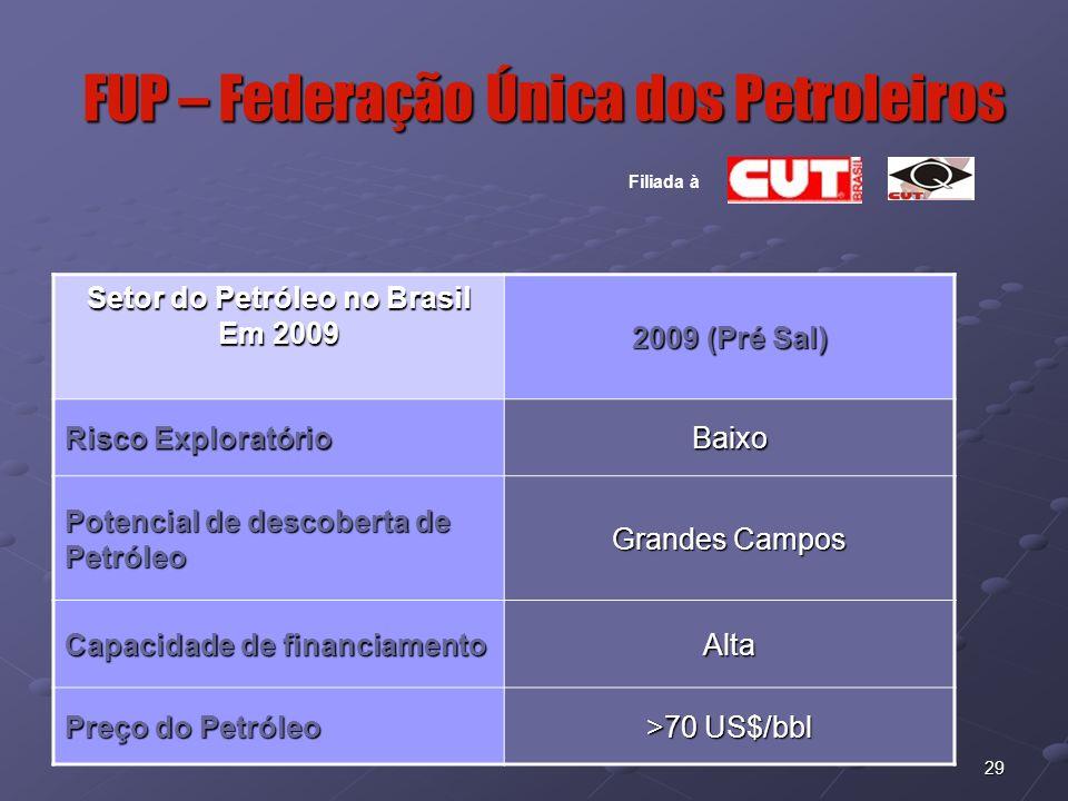 29 FUP – Federação Única dos Petroleiros Filiada à Setor do Petróleo no Brasil Em 2009 2009 (Pré Sal) Risco Exploratório Baixo Potencial de descoberta