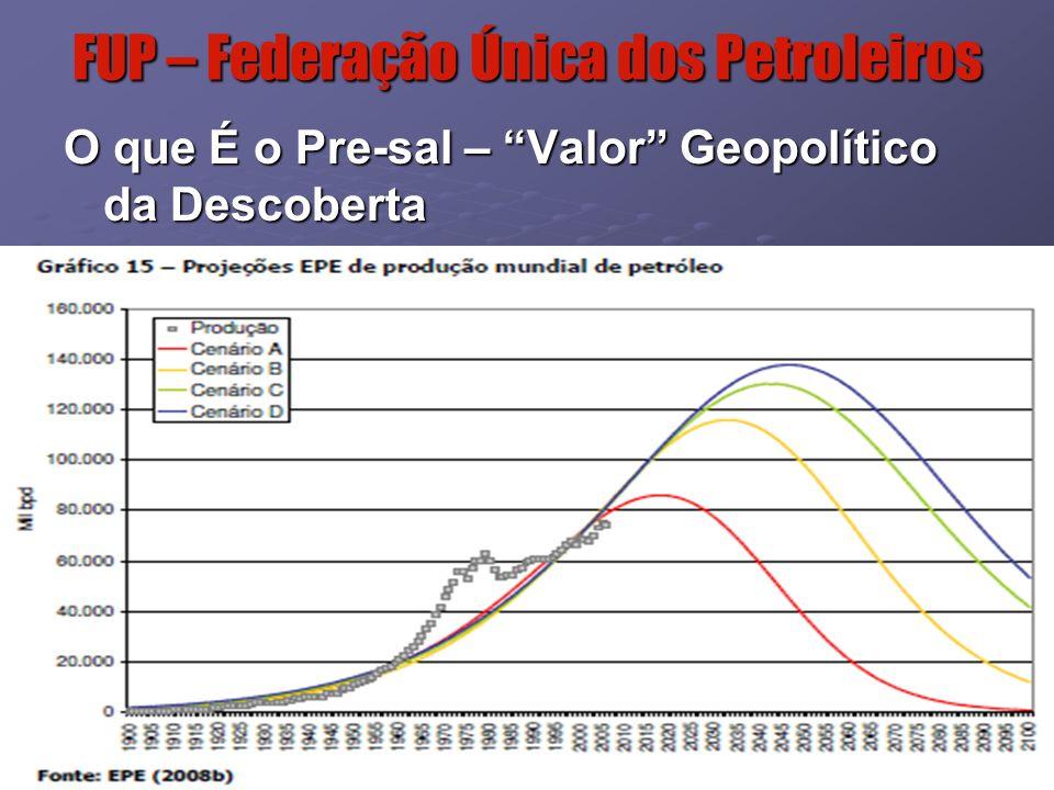 6 FUP – Federação Única dos Petroleiros Fonte: mme.gov.br Matriz Energética – Brasil e Mundial Porque o Pré-sal é importante Brasil - 2008 Mundo - 2006 Energias Renováveis 45,1%12,9% Biomassa Biomassa31,1%10,1% Hidráulica Hidráulica14%2,2% Energias Não Renováveis 54,9%87,1 Petróleo e Gás Natural Petróleo e Gás Natural47,954,9% Carvão Mineral Carvão Mineral5,6%26% Nuclear Nuclear1,5%6,2%